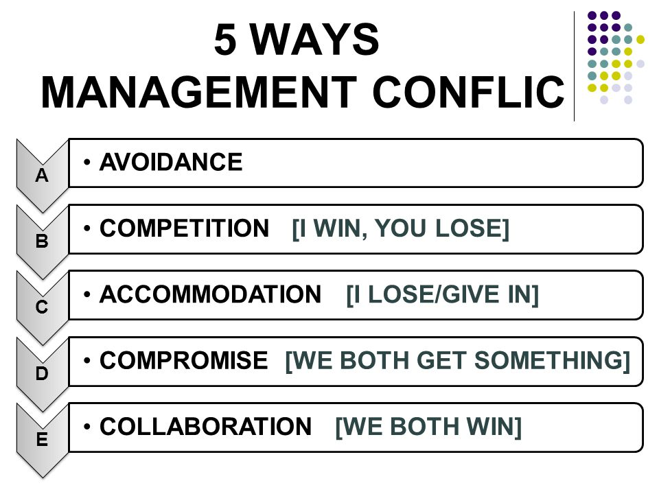 5 WAYS MANAGEMENT CONFLIC A AVOIDANCE B COMPETITION [I WIN, YOU LOSE] C ACCOMMODATION [I LOSE/GIVE IN] D COMPROMISE [WE BOTH GET SOMETHING] E COLLABOR