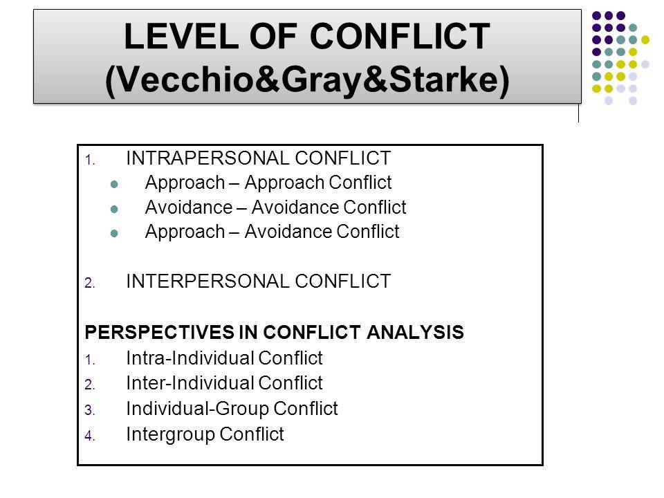 LEVEL OF CONFLICT (Vecchio&Gray&Starke) 1. INTRAPERSONAL CONFLICT Approach – Approach Conflict Avoidance – Avoidance Conflict Approach – Avoidance Con