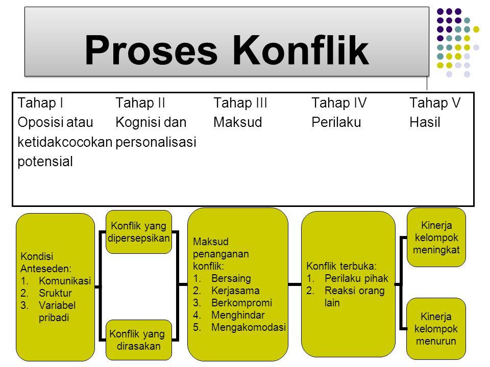 Proses Konflik Tahap ITahap II Tahap IIITahap IVTahap V Oposisi atauKognisi danMaksudPerilakuHasil ketidakcocokanpersonalisasi potensial