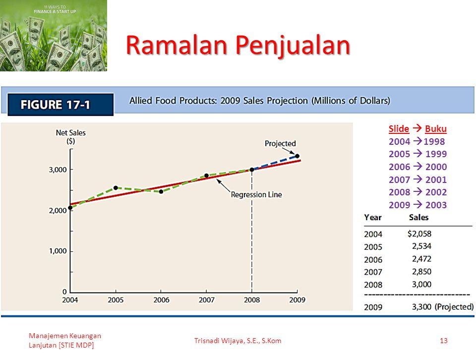 Ramalan Penjualan Manajemen Keuangan Lanjutan [STIE MDP] Trisnadi Wijaya, S.E., S.Kom13 Slide  Buku 2004  1998 2005  1999 2006  2000 2007  2001 2