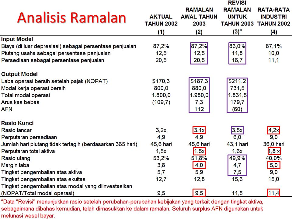 Analisis Ramalan