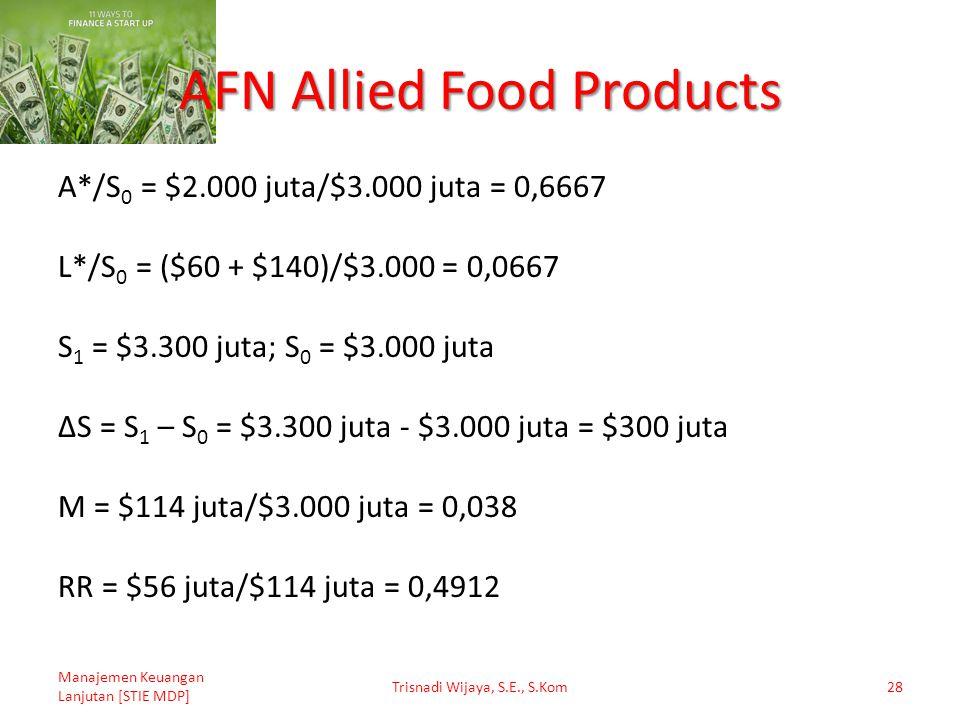 AFN Allied Food Products Manajemen Keuangan Lanjutan [STIE MDP] Trisnadi Wijaya, S.E., S.Kom28 A*/S 0 = $2.000 juta/$3.000 juta = 0,6667 L*/S 0 = ($60