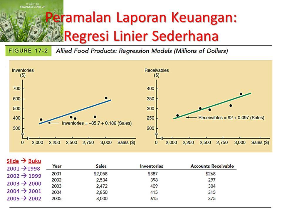 Peramalan Laporan Keuangan: Regresi Linier Sederhana Slide  Buku 2001  1998 2002  1999 2003  2000 2004  2001 2005  2002