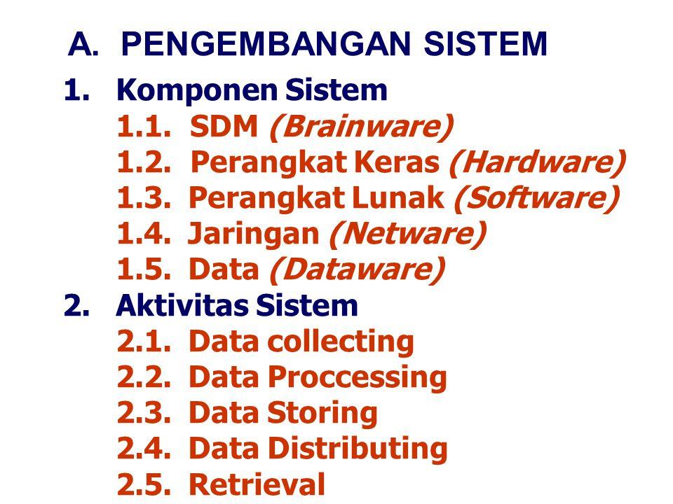 1.Komponen Sistem 1.1. SDM (Brainware) 1.2. Perangkat Keras (Hardware) 1.3.Perangkat Lunak (Software) 1.4.Jaringan (Netware) 1.5. Data (Dataware) 2.Ak