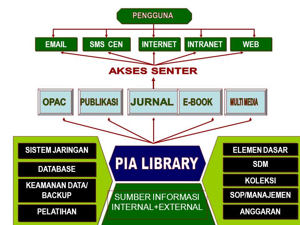 EMAILSMS CENINTERNETINTRANETWEB SISTEM JARINGAN PELATIHAN DATABASE KEAMANAN DATA/ BACKUP SUMBER INFORMASI INTERNAL+EXTERNAL ANGGARAN ELEMEN DASAR SDM