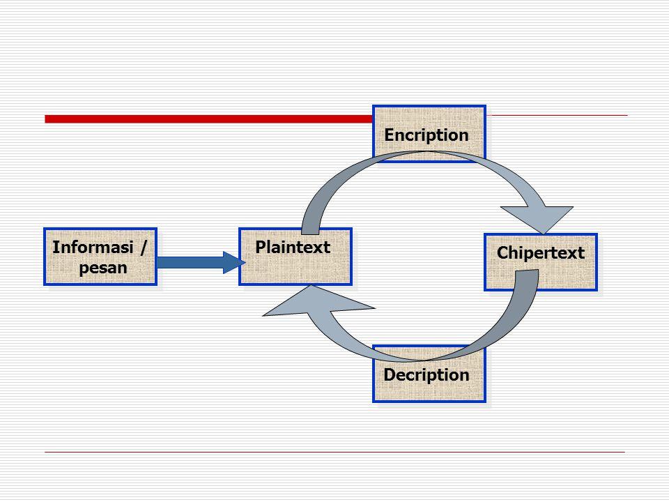Prinsip enksripsi konvensional