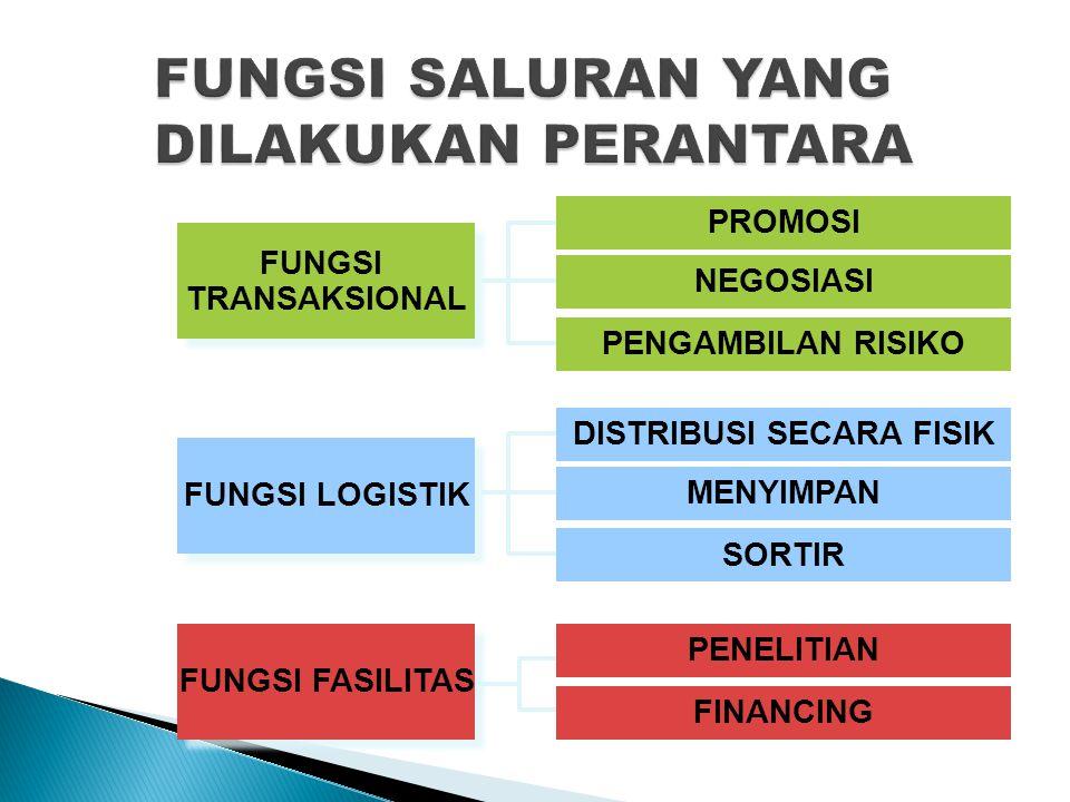PROMOSI NEGOSIASI PENGAMBILAN RISIKO PENELITIAN FINANCING DISTRIBUSI SECARA FISIK MENYIMPAN SORTIR FUNGSI FASILITAS FUNGSI TRANSAKSIONAL FUNGSI TRANSAKSIONAL FUNGSI LOGISTIK