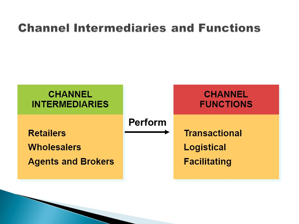 CHANNEL INTERMEDIARIES Retailers Wholesalers Agents and Brokers Retailers Wholesalers Agents and Brokers CHANNEL FUNCTIONS Transactional Logistical Facilitating Transactional Logistical Facilitating Perform