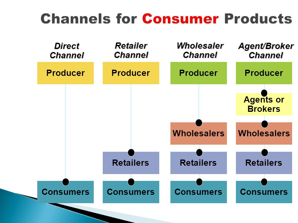 Producer Consumers Retailers Wholesalers Agents or BrokersWholesalerChannelRetailerChannelDirectChannelAgent/BrokerChannel