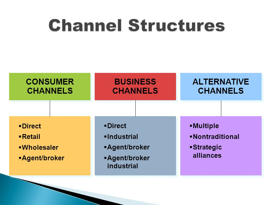 CONSUMER CHANNELS  Direct  Retail  Wholesaler  Agent/broker  Direct  Retail  Wholesaler  Agent/broker BUSINESS CHANNELS  Direct  Industrial  Agent/broker  Agent/broker industrial  Direct  Industrial  Agent/broker  Agent/broker industrial ALTERNATIVE CHANNELS  Multiple  Nontraditional  Strategic alliances  Multiple  Nontraditional  Strategic alliances
