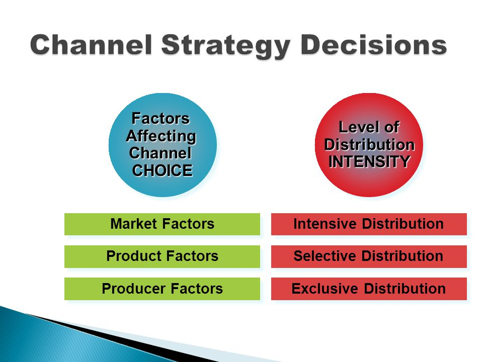 FactorsAffectingChannelCHOICEFactorsAffectingChannelCHOICE Producer Factors Product Factors Market Factors Exclusive Distribution Selective Distribution Intensive Distribution Level of Distribution INTENSITY