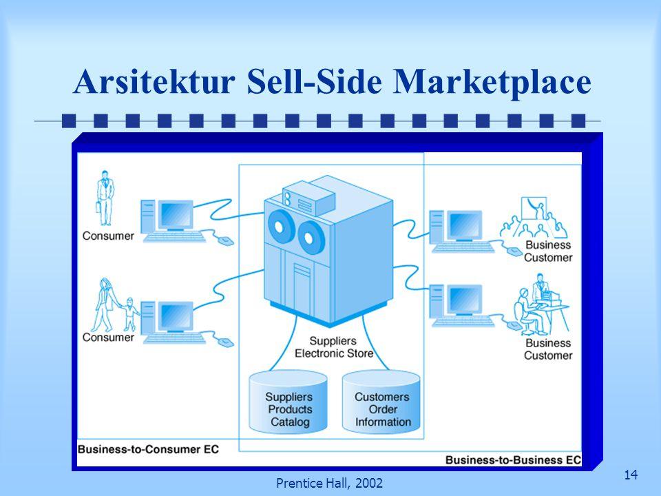 14 Prentice Hall, 2002 Arsitektur Sell-Side Marketplace
