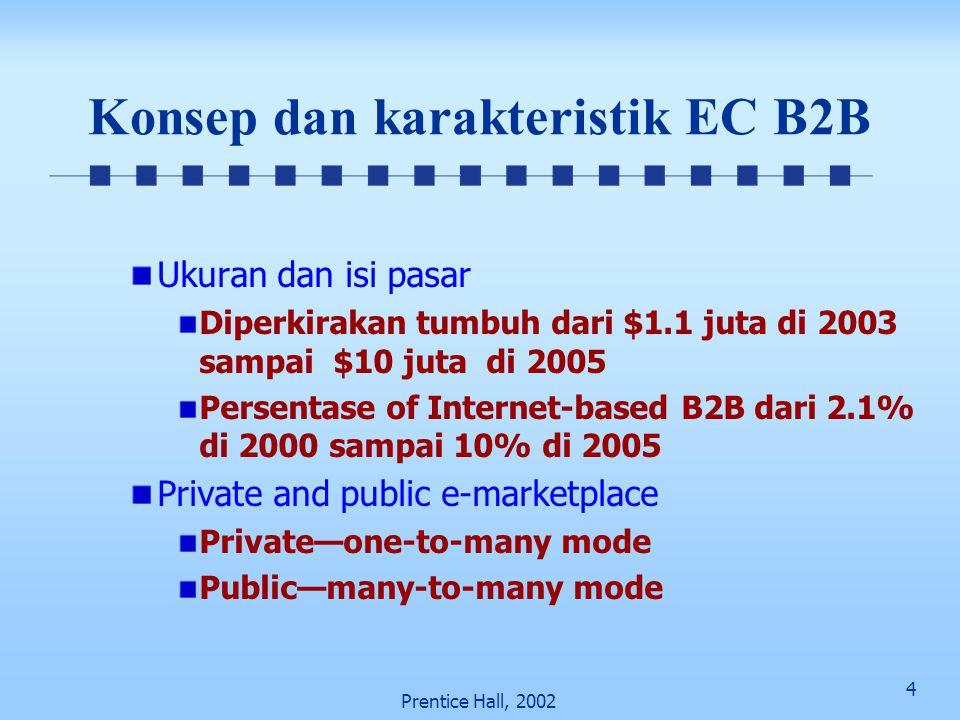 4 Prentice Hall, 2002 Konsep dan karakteristik EC B2B Ukuran dan isi pasar Diperkirakan tumbuh dari $1.1 juta di 2003 sampai $10 juta di 2005 Persenta