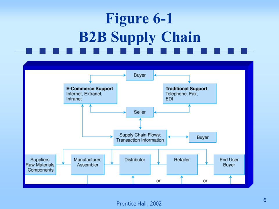 27 Prentice Hall, 2002 Procurement Revolution at GE (cont.) Deployment strategies Start EC in one division and slowly go to all divisions Use the site as public bidding marketplace to generate commission income to GE