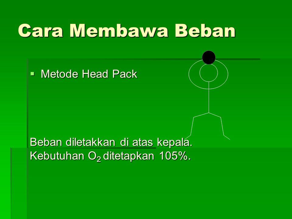 Cara Membawa Beban  Metode Head Pack Beban diletakkan di atas kepala. Kebutuhan O 2 ditetapkan 105%.