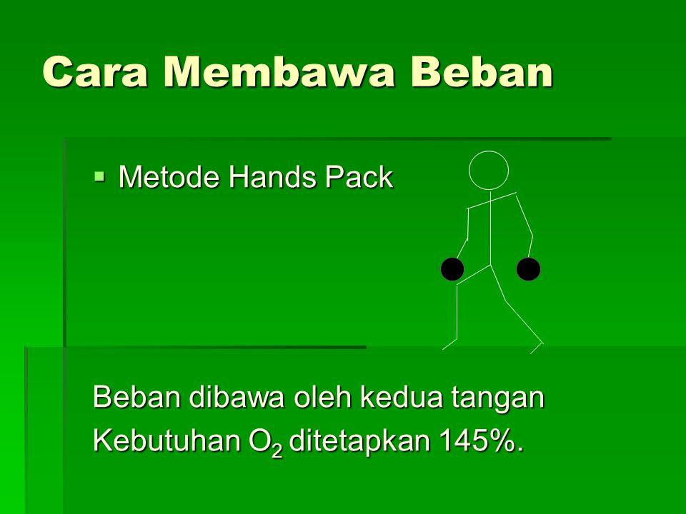 Cara Membawa Beban  Metode Hands Pack Beban dibawa oleh kedua tangan Kebutuhan O 2 ditetapkan 145%.