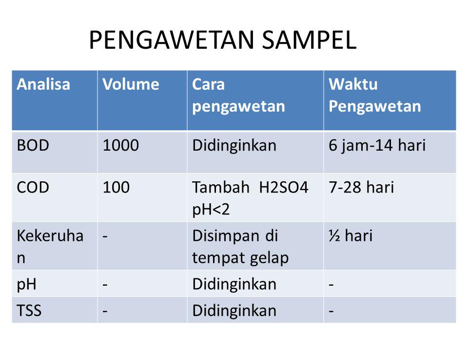PENGAWETAN SAMPEL AnalisaVolumeCara pengawetan Waktu Pengawetan BOD1000Didinginkan6 jam-14 hari COD100Tambah H2SO4 pH<2 7-28 hari Kekeruha n -Disimpan