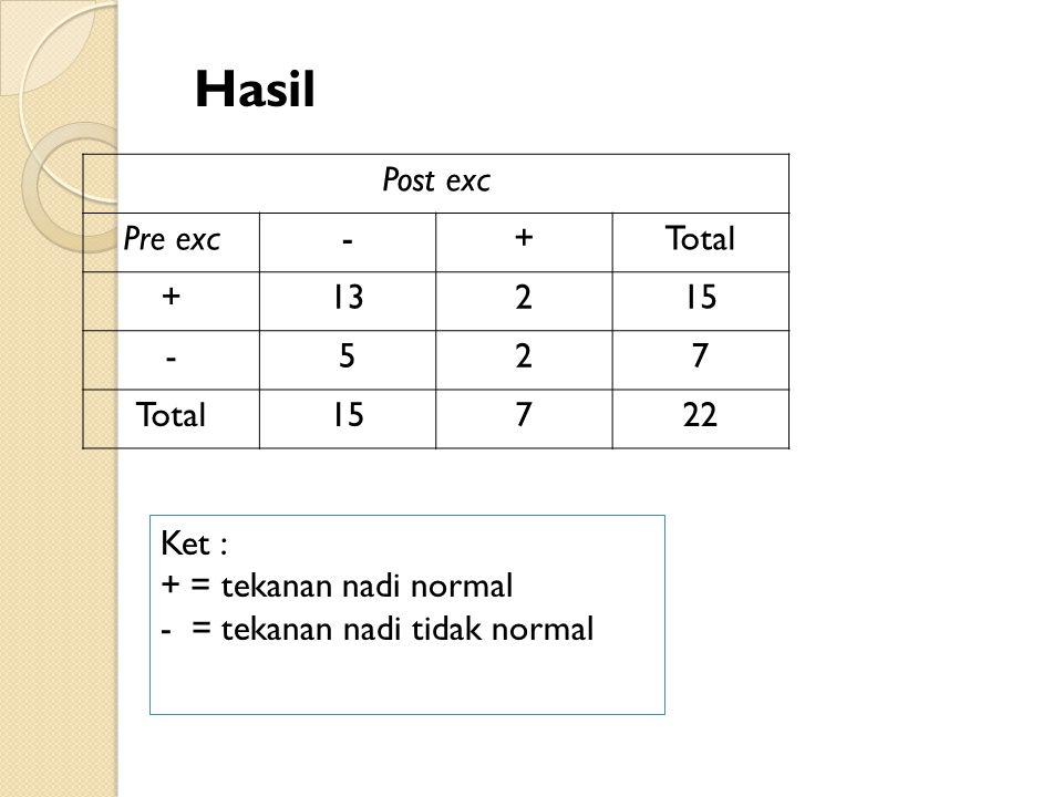 Post exc Pre exc-+Total +13215 -527 Total15722 Ket : + = tekanan nadi normal - = tekanan nadi tidak normal Hasil