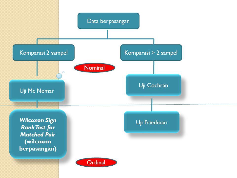Pokok Bahasan Pengertian dan Penggunaan Uji 2 Sampel Berpasangan Pengertian dan Penggunaan Uji McNemar Metode Analisis Contoh Kasus Aplikasi SPSS