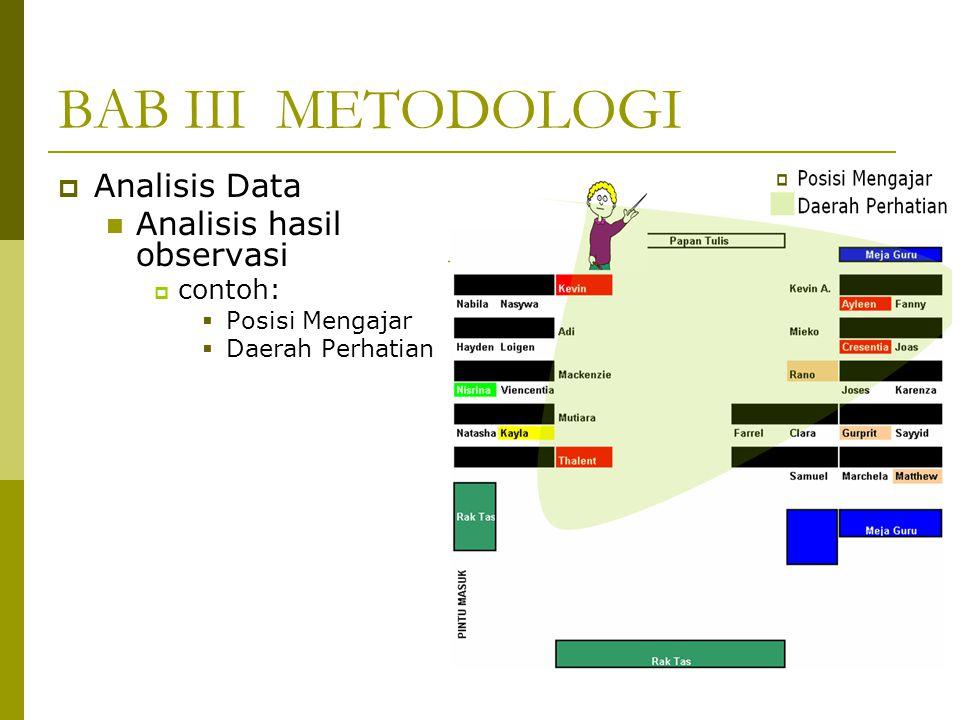 BAB III METODOLOGI  Analisis Data Analisis hasil observasi  contoh:  Posisi Mengajar  Daerah Perhatian