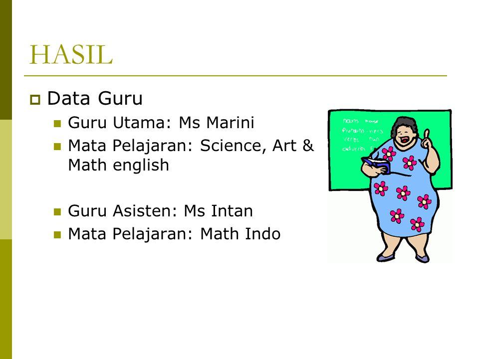 HASIL  Data Guru Guru Utama: Ms Marini Mata Pelajaran: Science, Art & Math english Guru Asisten: Ms Intan Mata Pelajaran: Math Indo