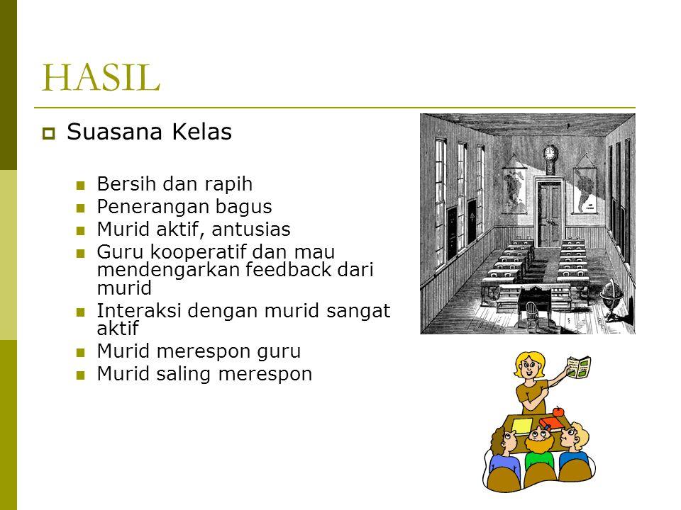 HASIL  Suasana Kelas Bersih dan rapih Penerangan bagus Murid aktif, antusias Guru kooperatif dan mau mendengarkan feedback dari murid Interaksi dengan murid sangat aktif Murid merespon guru Murid saling merespon