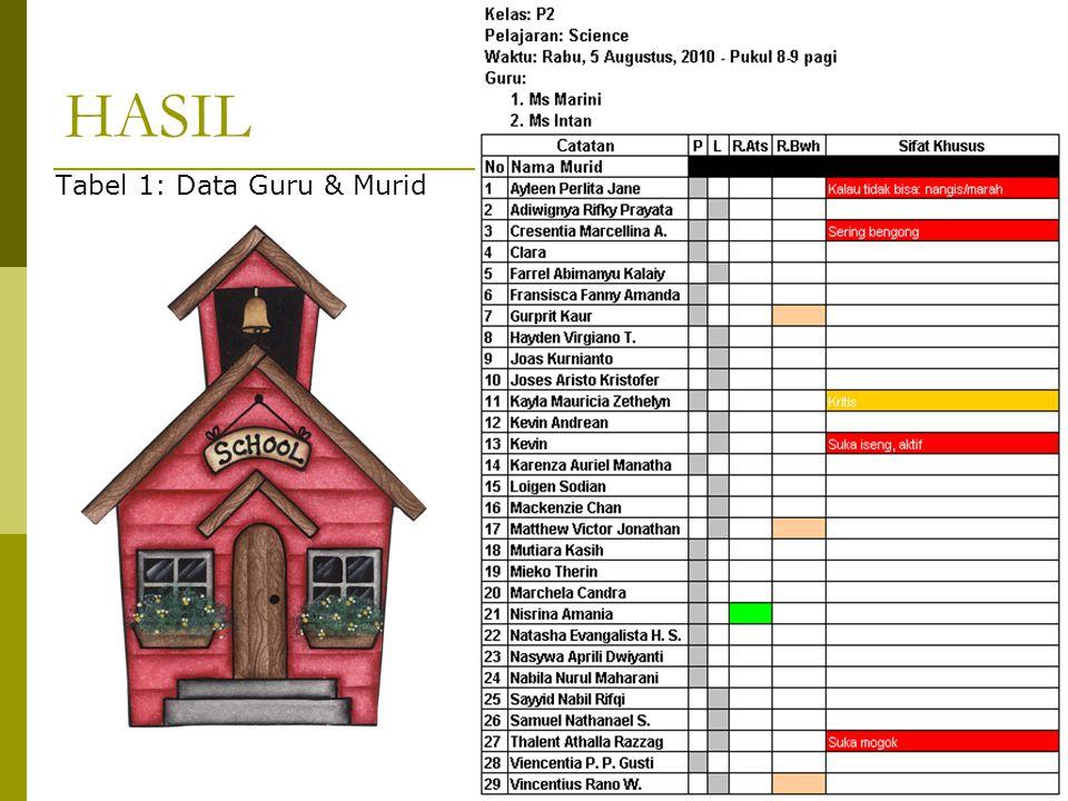 Tabel 1: Data Guru & Murid HASIL