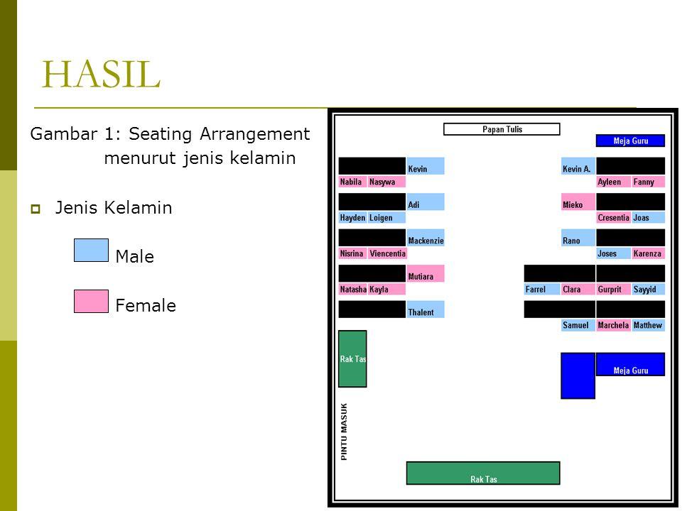 Gambar 1: Seating Arrangement menurut jenis kelamin  Jenis Kelamin Male Female HASIL