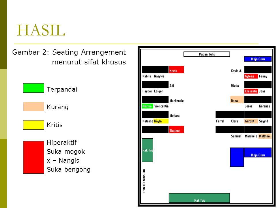 Terpandai Kurang Kritis Hiperaktif Suka mogok x – Nangis Suka bengong HASIL Gambar 2: Seating Arrangement menurut sifat khusus