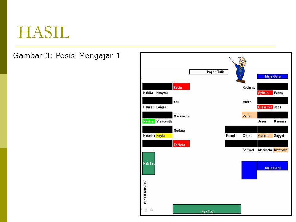 HASIL Gambar 3: Posisi Mengajar 1