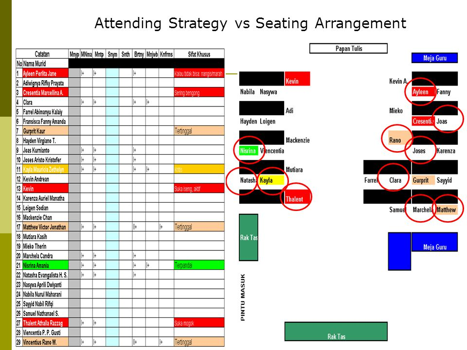 Attending Strategy vs Seating Arrangement