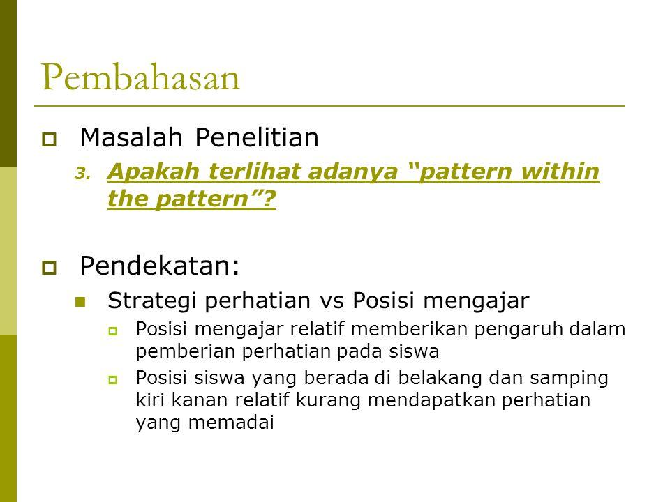 Pembahasan  Masalah Penelitian 3.Apakah terlihat adanya pattern within the pattern .