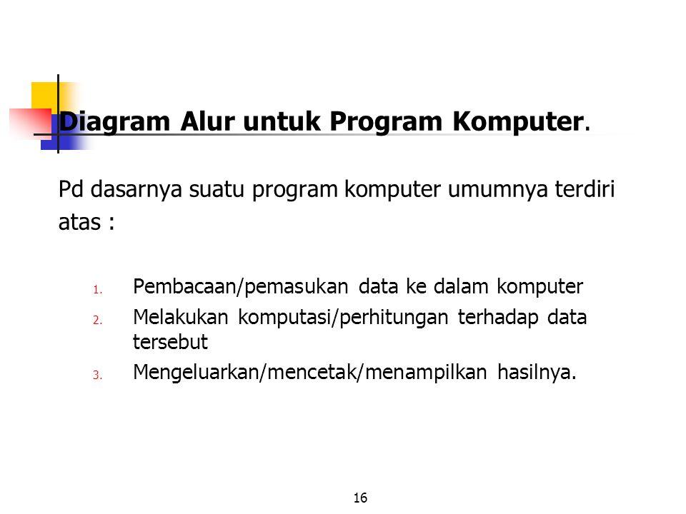 16 Diagram Alur untuk Program Komputer. Pd dasarnya suatu program komputer umumnya terdiri atas : 1. Pembacaan/pemasukan data ke dalam komputer 2. Mel