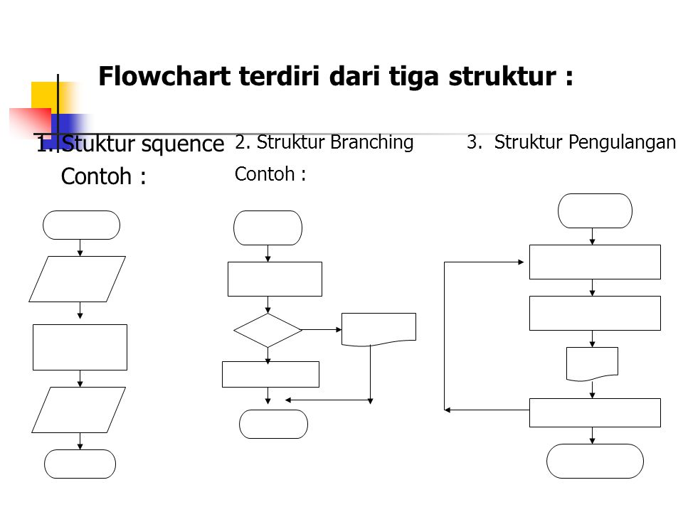 Flowchart terdiri dari tiga struktur : 1. Stuktur squence Contoh : 2. Struktur Branching 3. Struktur Pengulangan Contoh :