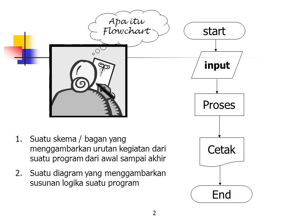 2 Apa itu Flowchart 1.Suatu skema / bagan yang menggambarkan urutan kegiatan dari suatu program dari awal sampai akhir 2.Suatu diagram yang menggambar