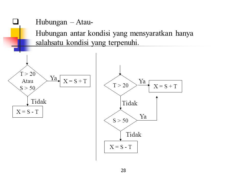 28  Hubungan – Atau- Hubungan antar kondisi yang mensyaratkan hanya salahsatu kondisi yang terpenuhi. T > 20 Atau S > 50 X = S + T X = S - T Ya Tidak