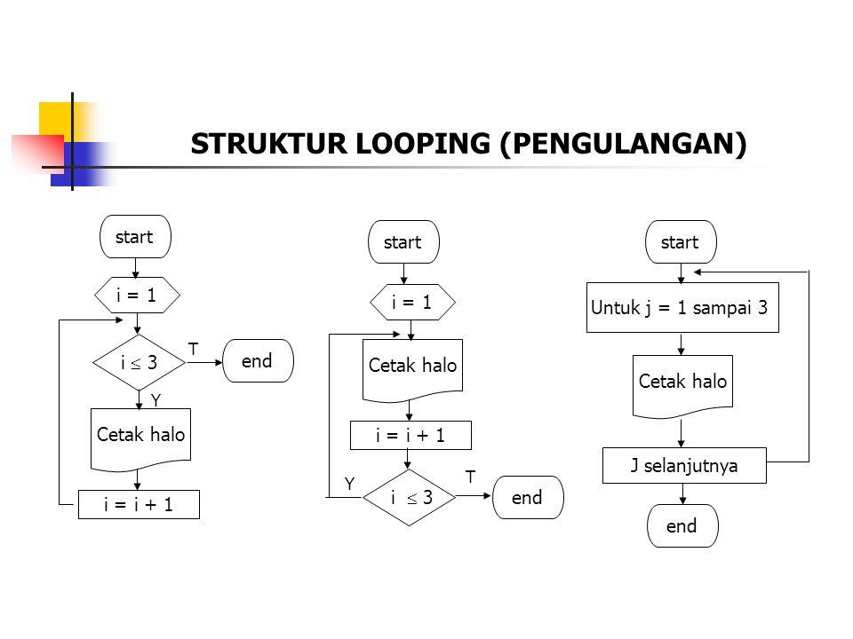 STRUKTUR LOOPING (PENGULANGAN) start i = 1 i  3 Cetak halo i = i + 1 end T Y start i = 1 Cetak halo i = i + 1 i  3 end T Y start Untuk j = 1 sampai 3 Cetak halo J selanjutnya end