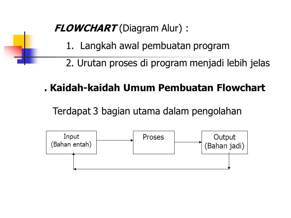 FLOWCHART (Diagram Alur) : 1. Langkah awal pembuatan program 2. Urutan proses di program menjadi lebih jelas. Kaidah-kaidah Umum Pembuatan Flowchart T