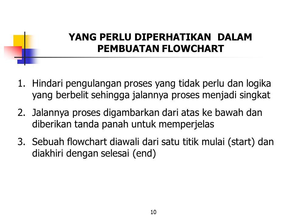 10 YANG PERLU DIPERHATIKAN DALAM PEMBUATAN FLOWCHART 1.Hindari pengulangan proses yang tidak perlu dan logika yang berbelit sehingga jalannya proses m