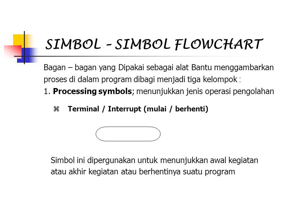 SIMBOL – SIMBOL FLOWCHART Bagan – bagan yang Dipakai sebagai alat Bantu menggambarkan proses di dalam program dibagi menjadi tiga kelompok : 1. Proces