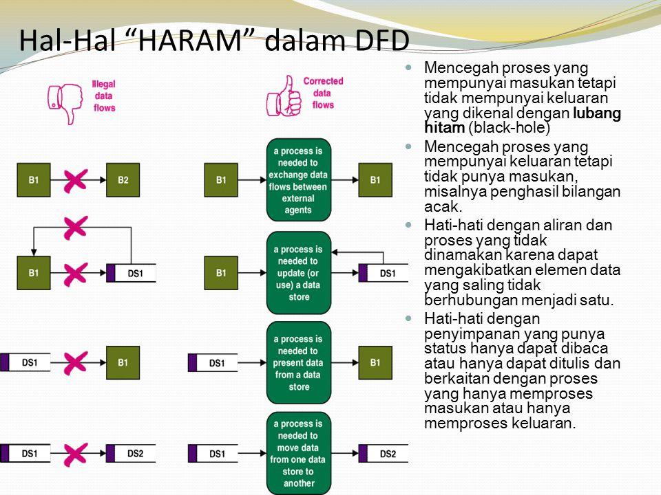 Langkah-langkah pembuatan DFD Identifikasi semua kesatuan luar yang terlibat dengan sistem Identifikasi input dan output yang berhubungan dengan kesatuan luar Buatlah gambaran dari konteks diagram