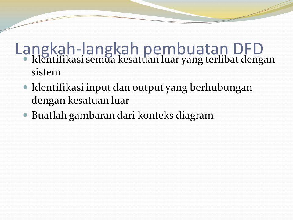Langkah-langkah pembuatan DFD Identifikasi semua kesatuan luar yang terlibat dengan sistem Identifikasi input dan output yang berhubungan dengan kesat