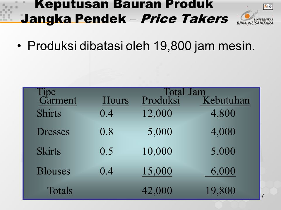 17 Keputusan Bauran Produk Jangka Pendek – Price Takers Produksi dibatasi oleh 19,800 jam mesin. Tipe Total Jam Garment Hours Produksi Kebutuhan Shirt