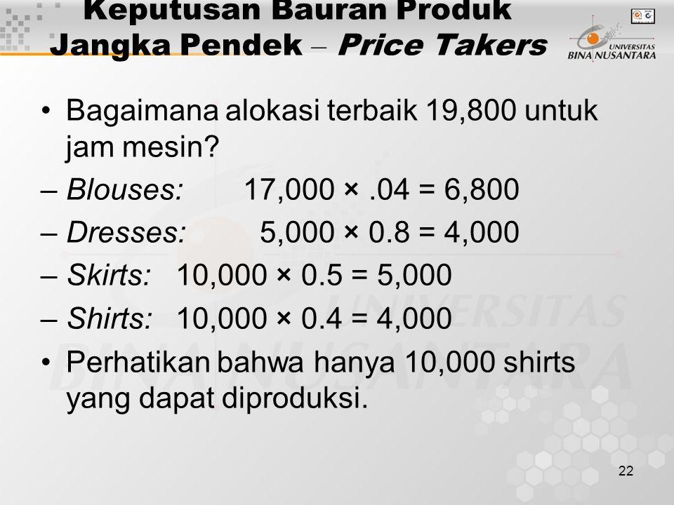 22 Keputusan Bauran Produk Jangka Pendek – Price Takers Bagaimana alokasi terbaik 19,800 untuk jam mesin? –Blouses:17,000 ×.04 = 6,800 –Dresses: 5,000