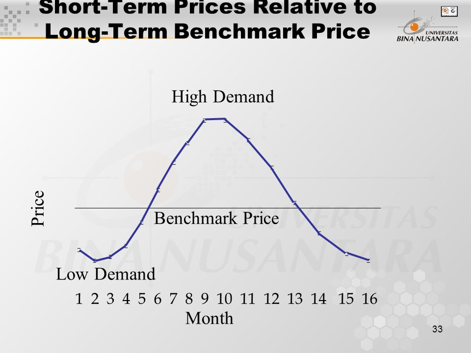 33 Benchmark Price High Demand Low Demand 1 2 3 4 5 6 7 8 9 10 11 12 13 14 15 16 Month Short-Term Prices Relative to Long-Term Benchmark Price Price