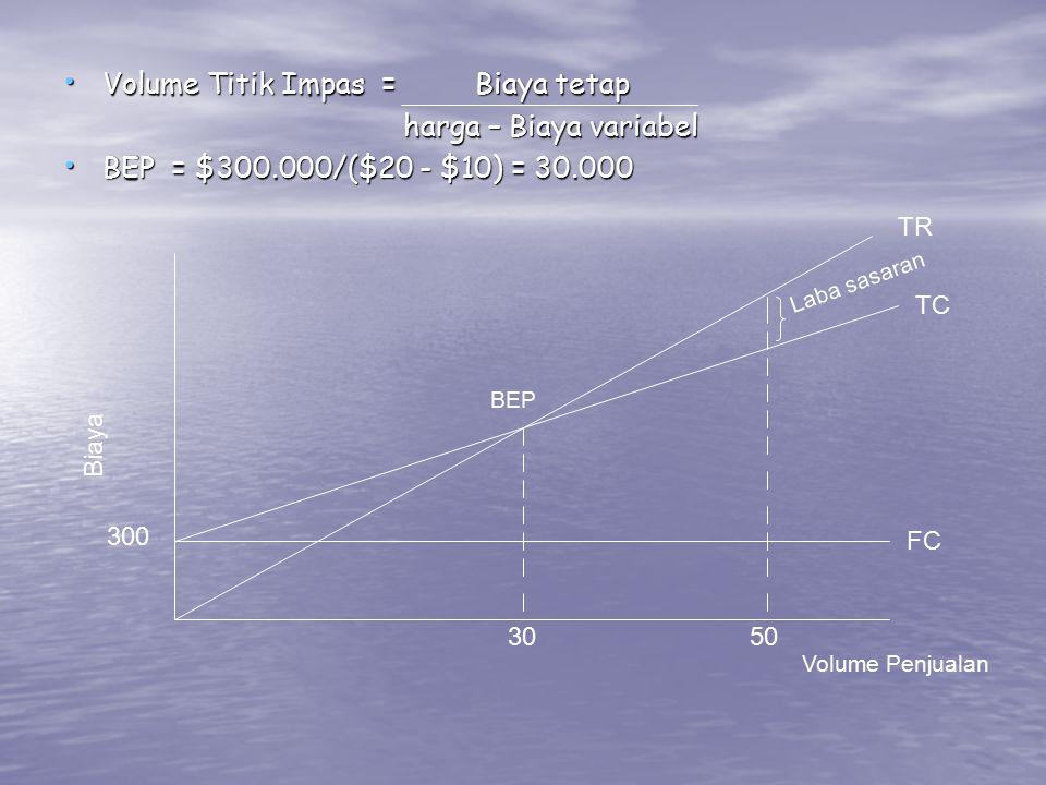 Volume Titik Impas = Biaya tetap Volume Titik Impas = Biaya tetap harga – Biaya variabel harga – Biaya variabel BEP = $300.000/($20 - $10) = 30.000 BEP = $300.000/($20 - $10) = 30.000 BEP 3050 300 FC TC TR Laba sasaran Volume Penjualan Biaya
