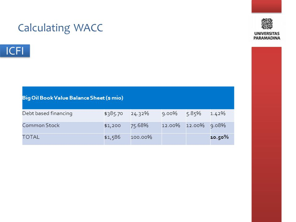 ICFI Calculating WACC Big Oil Book Value Balance Sheet ($ mio) Debt based financing$385.7024.32%9.00%5.85%1.42% Common Stock$1,20075.68%12.00% 9.08% T