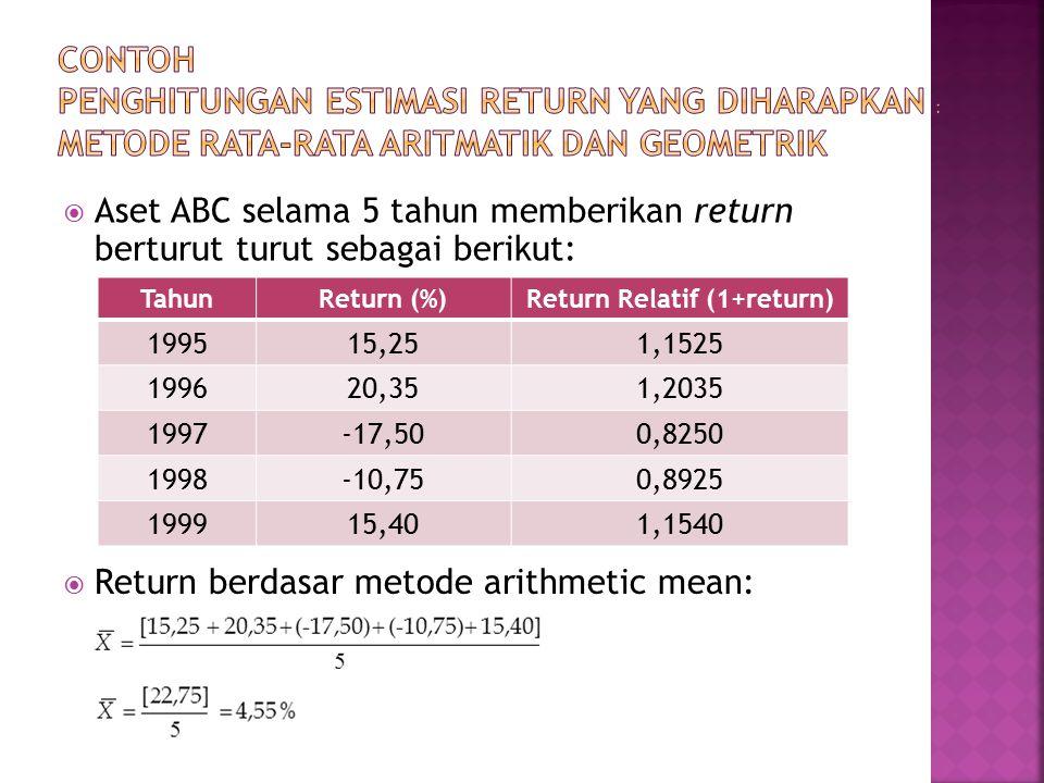  Aset ABC selama 5 tahun memberikan return berturut turut sebagai berikut: TahunReturn (%)Return Relatif (1+return) 199515,251,1525 199620,351,2035 1997-17,500,8250 1998-10,750,8925 199915,401,1540  Return berdasar metode arithmetic mean: