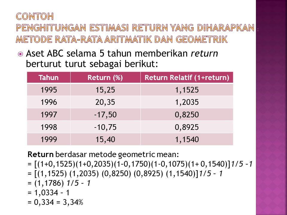  Aset ABC selama 5 tahun memberikan return berturut turut sebagai berikut: TahunReturn (%)Return Relatif (1+return) 199515,251,1525 199620,351,2035 1997-17,500,8250 1998-10,750,8925 199915,401,1540 Return berdasar metode geometric mean: = [(1+0,1525)(1+0,2035)(1–0,1750)(1-0,1075)(1+ 0,1540)]1/5 –1 = [(1,1525) (1,2035) (0,8250) (0,8925) (1,1540)]1/5 – 1 = (1,1786) 1/5 – 1 = 1,0334 – 1 = 0,334 = 3,34%