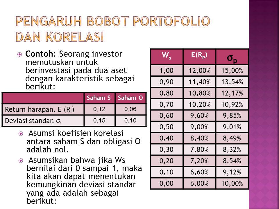  Contoh: Seorang investor memutuskan untuk berinvestasi pada dua aset dengan karakteristik sebagai berikut:  Asumsi koefisien korelasi antara saham S dan obligasi O adalah nol.